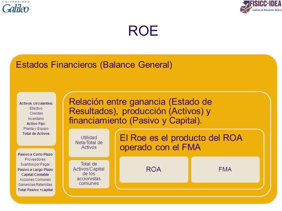 ROE Estados Financieros (Balance General) Activos circulantes: Efectivo Clientes Inventario Activo Fijo: Planta y Equipo Total de Activos Pasivo a Cor