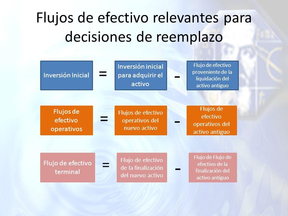 Flujos de efectivo relevantes para decisiones de reemplazo Inversión Inicial Inversión inicial para adquirir el activo Flujo de efectivo proveniente d