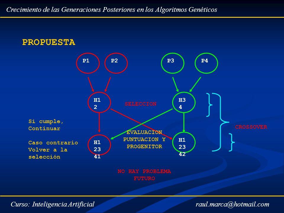 Crecimiento de las Generaciones Posteriores en los Algoritmos Genéticos Curso: Inteligencia Artificial PROPUESTA P1P2P3P4 H1 2 H3 4 H1 23 41 H1 23 42
