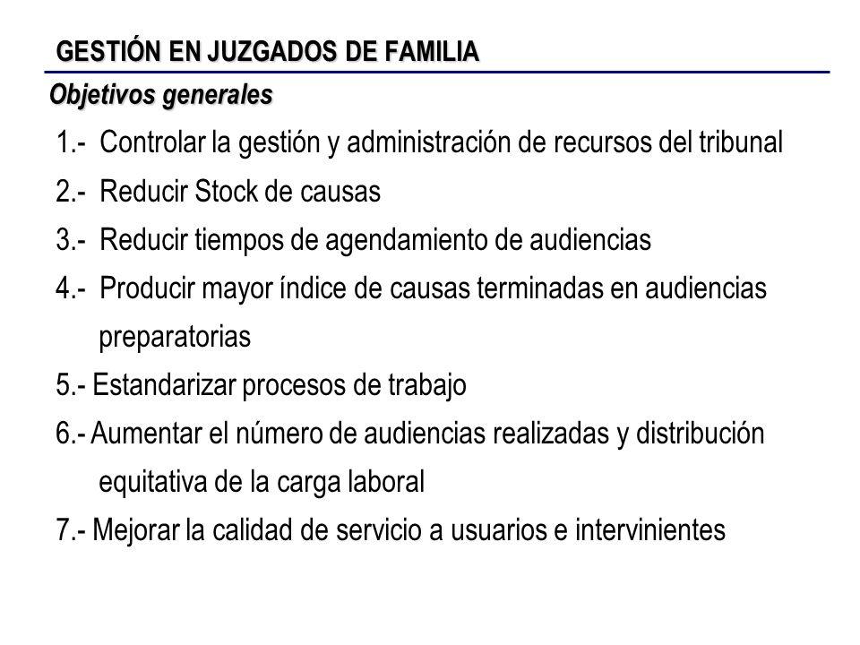 GESTIÓN EN JUZGADOS DE FAMILIA 1.- Controlar la gestión y administración de recursos del tribunal 2.- Reducir Stock de causas 3.- Reducir tiempos de a