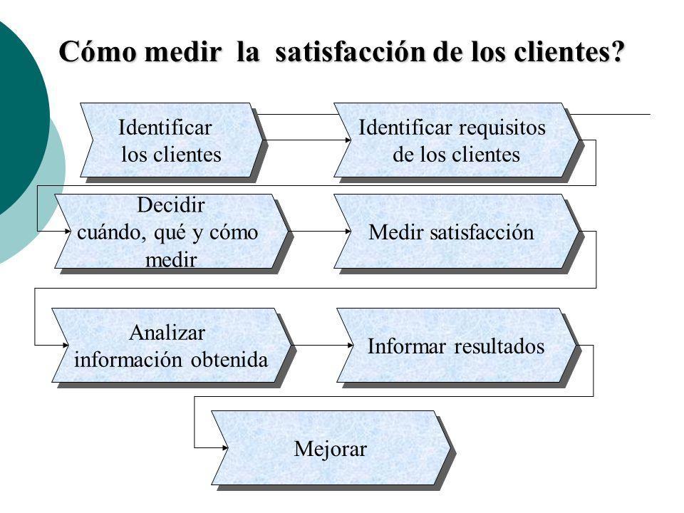Cómo medir la satisfacción de los clientes? Identificar los clientes Identificar los clientes Identificar requisitos de los clientes Identificar requi