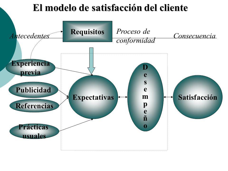 El modelo de satisfacción del cliente Experiencia previa Publicidad Referencias Prácticas usuales Requisitos Expectativas DesempeñoDesempeño Satisfacc