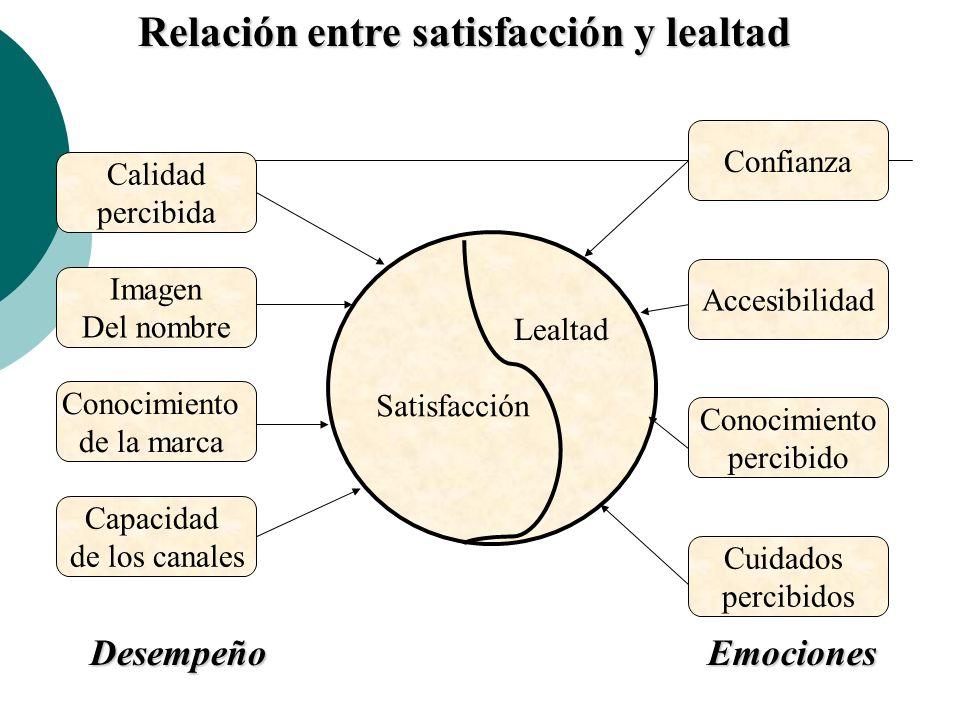 Relación entre satisfacción y lealtad Satisfacción Lealtad Calidad percibida Imagen Del nombre Conocimiento de la marca Capacidad de los canales Confi