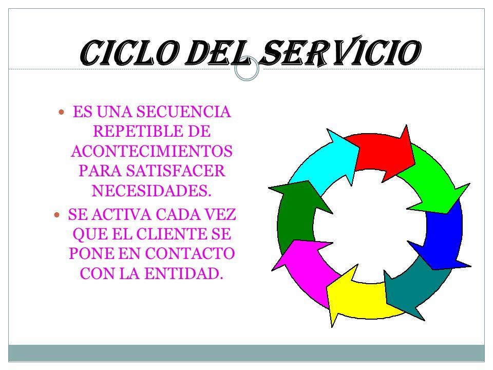 El Ciclo del Servicio …EL SERVICIO El Ciclo del Servicio empieza en el primer punto de contacto entre el cliente y la Organización. Éste termina tempo