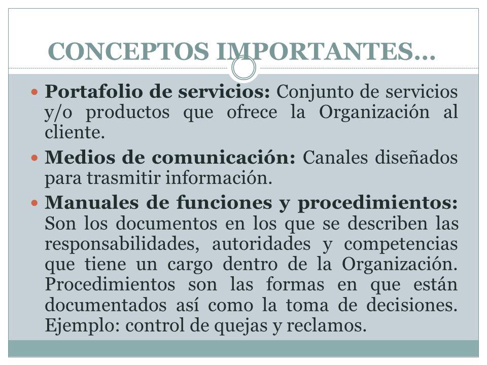 PORTAFOLIO DE SERVICIOS..NUESTROS SERVICIOS PRODUCTOS Y O SERVICIOS QUE OFRECE LA ORGANIZACIÓN SERVICIO AL CLIENTE