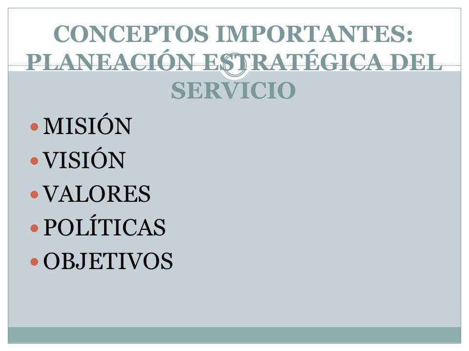 CONCEPTOS IMPORTANTES… Portafolio de servicios: Conjunto de servicios y/o productos que ofrece la Organización al cliente. Medios de comunicación: Can