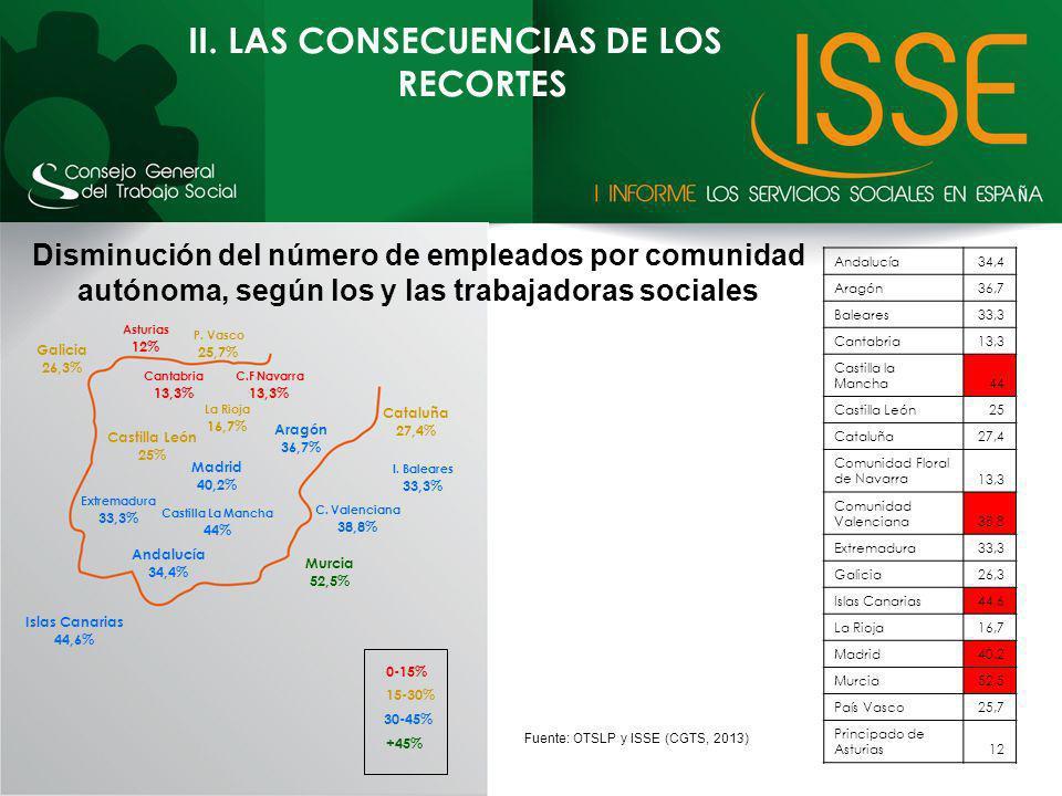 II. LAS CONSECUENCIAS DE LOS RECORTES Andalucía34,4 Aragón36,7 Baleares33,3 Cantabria13,3 Castilla la Mancha44 Castilla León25 Cataluña27,4 Comunidad