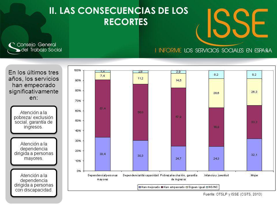 II. LAS CONSECUENCIAS DE LOS RECORTES En los últimos tres años, los servicios han empeorado significativamente en: Atención a la pobreza/ exclusión so