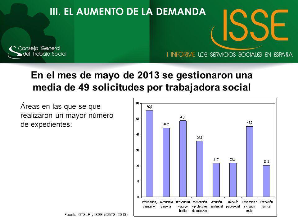 III. EL AUMENTO DE LA DEMANDA Fuente: OTSLP y ISSE (CGTS, 2013) En el mes de mayo de 2013 se gestionaron una media de 49 solicitudes por trabajadora s