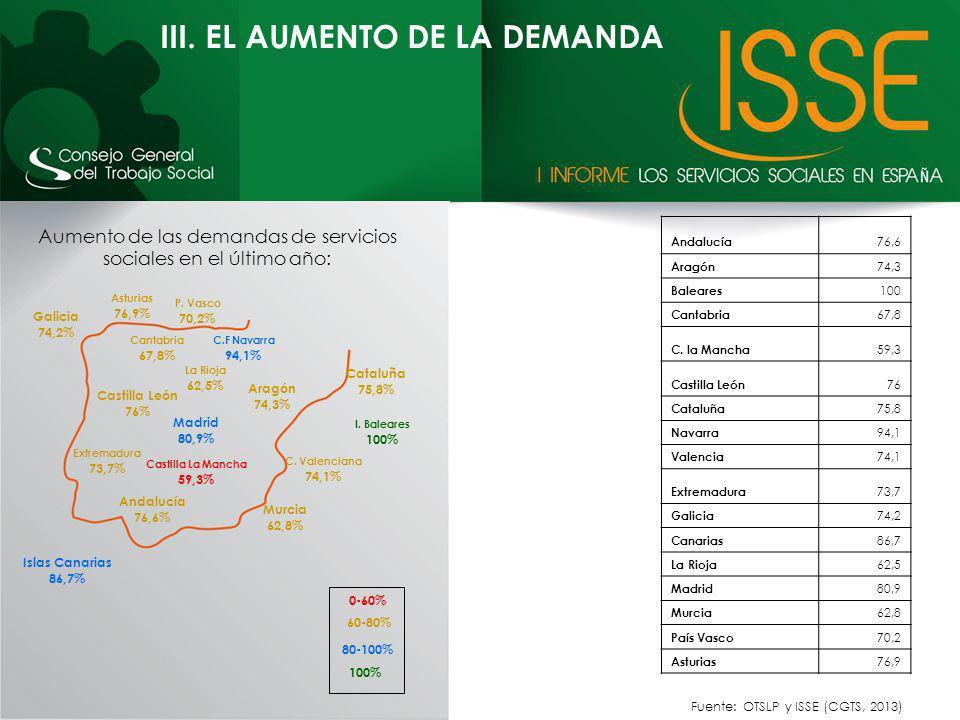 Asturias 76,9% P. Vasco 70,2% Murcia 62,8% Madrid 80,9% La Rioja 62,5% Islas Canarias 86,7% Galicia 74,2% Extremadura 73,7% C. Valenciana 74,1% C.F Na