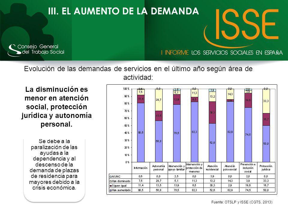 III. EL AUMENTO DE LA DEMANDA Se debe a la paralización de las ayudas a la dependencia y al descenso de la demanda de plazas de residencia para mayore