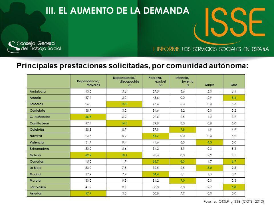 III. EL AUMENTO DE LA DEMANDA Principales prestaciones solicitadas, por comunidad autónoma: Fuente: OTSLP y ISSE (CGTS, 2013) Dependencia/ mayores Dep