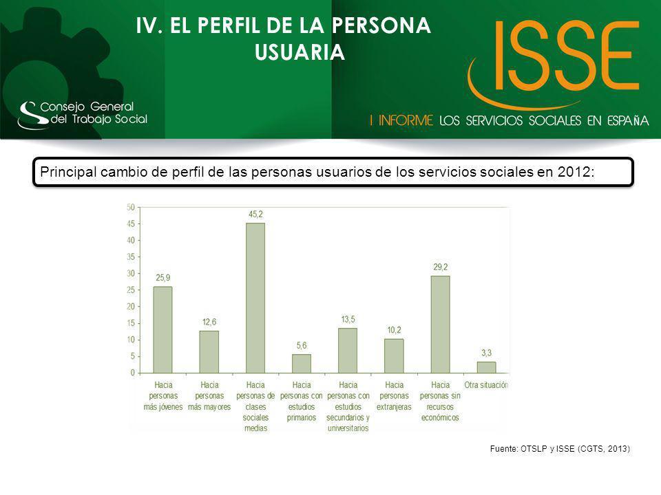 IV. EL PERFIL DE LA PERSONA USUARIA Principal cambio de perfil de las personas usuarios de los servicios sociales en 2012: Fuente: OTSLP y ISSE (CGTS,