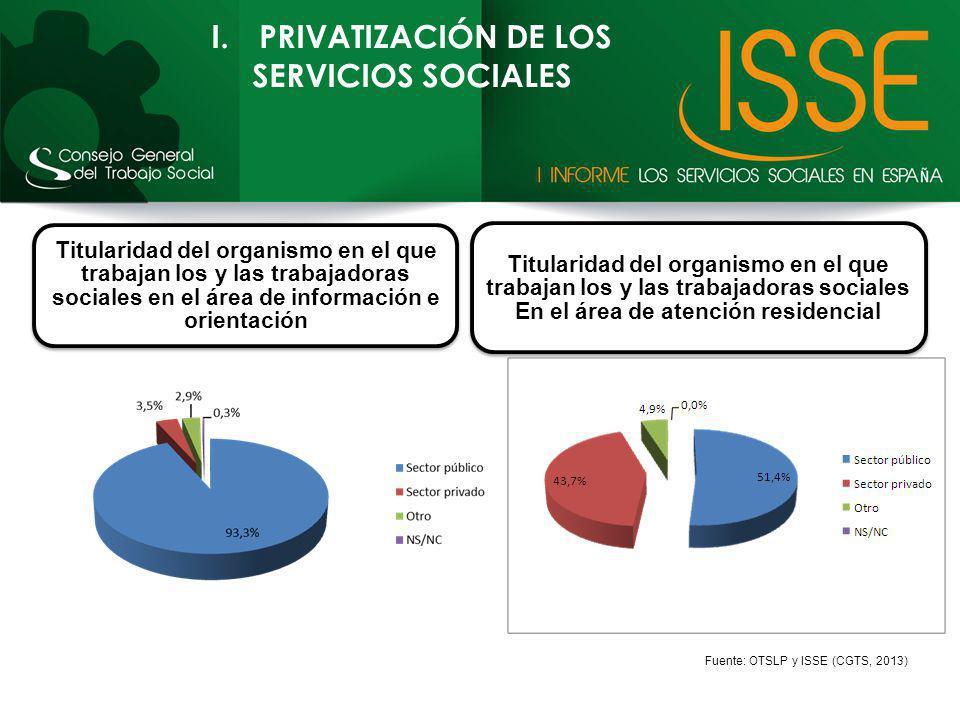 I.PRIVATIZACIÓN DE LOS SERVICIOS SOCIALES Titularidad del organismo en el que trabajan los y las trabajadoras sociales en el área de información e ori
