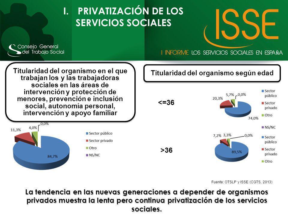 I.PRIVATIZACIÓN DE LOS SERVICIOS SOCIALES Titularidad del organismo en el que trabajan los y las trabajadoras sociales en las áreas de intervención y