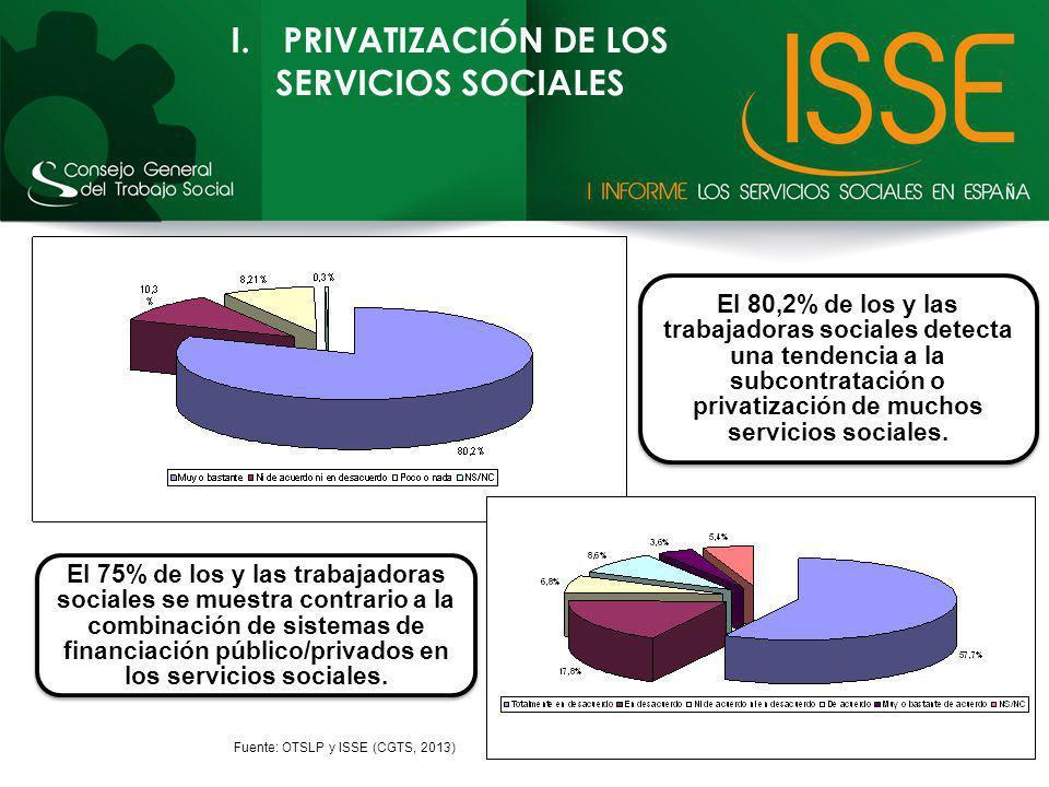 I.PRIVATIZACIÓN DE LOS SERVICIOS SOCIALES El 75% de los y las trabajadoras sociales se muestra contrario a la combinación de sistemas de financiación