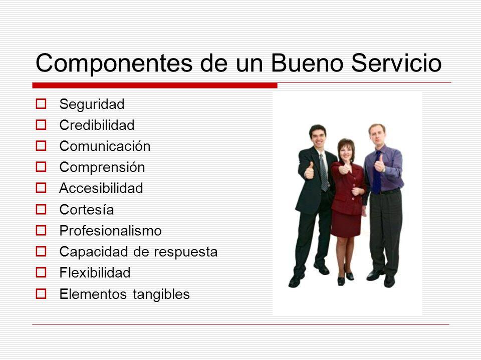 Componentes de un Bueno Servicio Seguridad Credibilidad Comunicación Comprensión Accesibilidad Cortesía Profesionalismo Capacidad de respuesta Flexibi