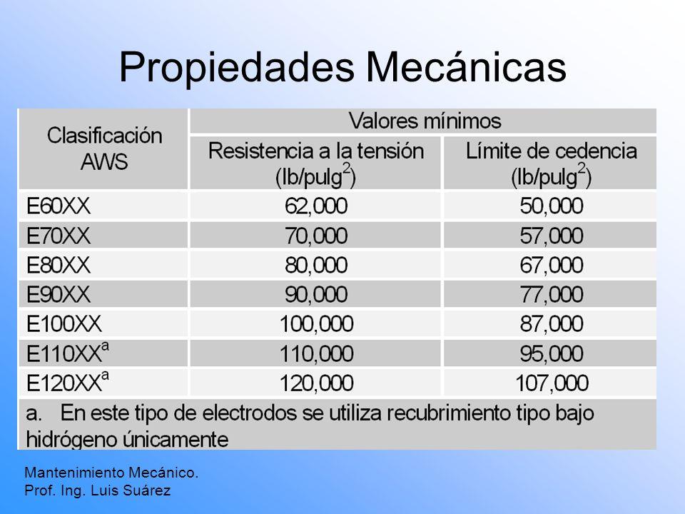 Propiedades Mecánicas Mantenimiento Mecánico. Prof. Ing. Luis Suárez