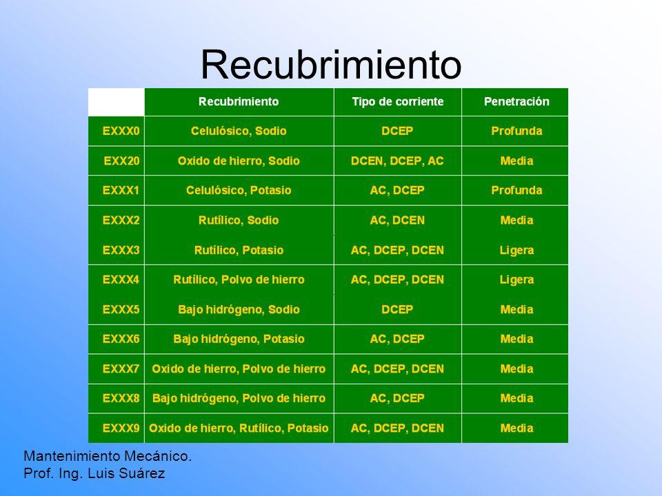 Recubrimiento Mantenimiento Mecánico. Prof. Ing. Luis Suárez