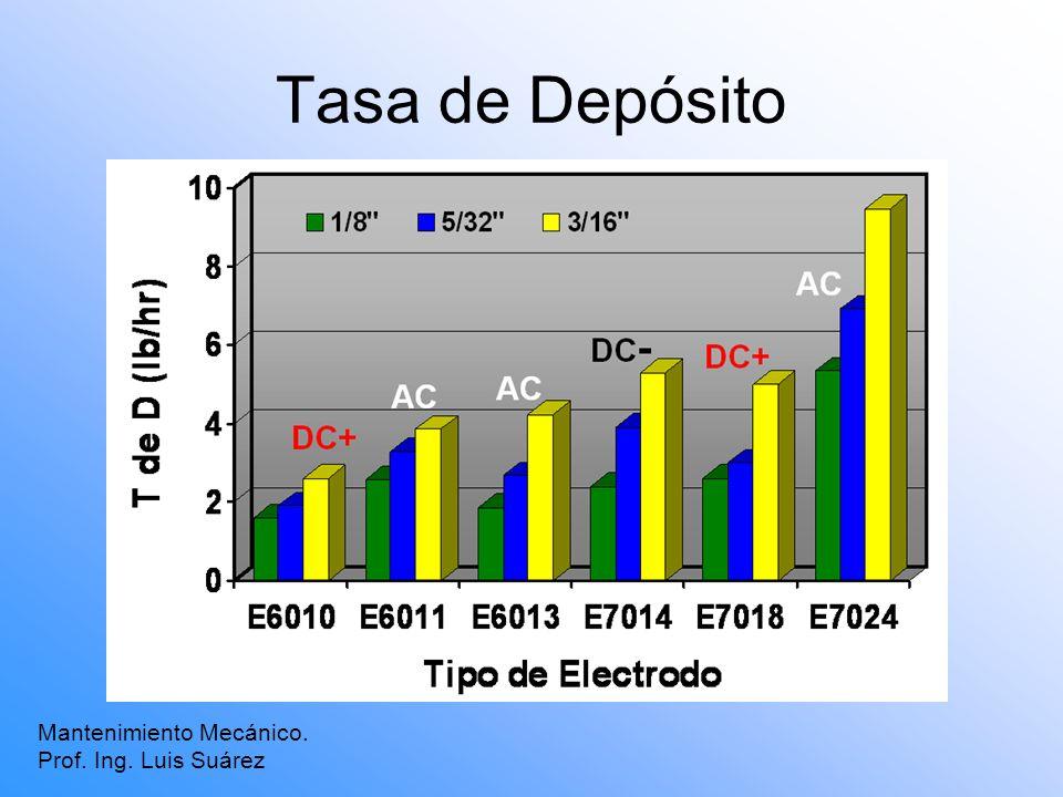 Tasa de Depósito Mantenimiento Mecánico. Prof. Ing. Luis Suárez