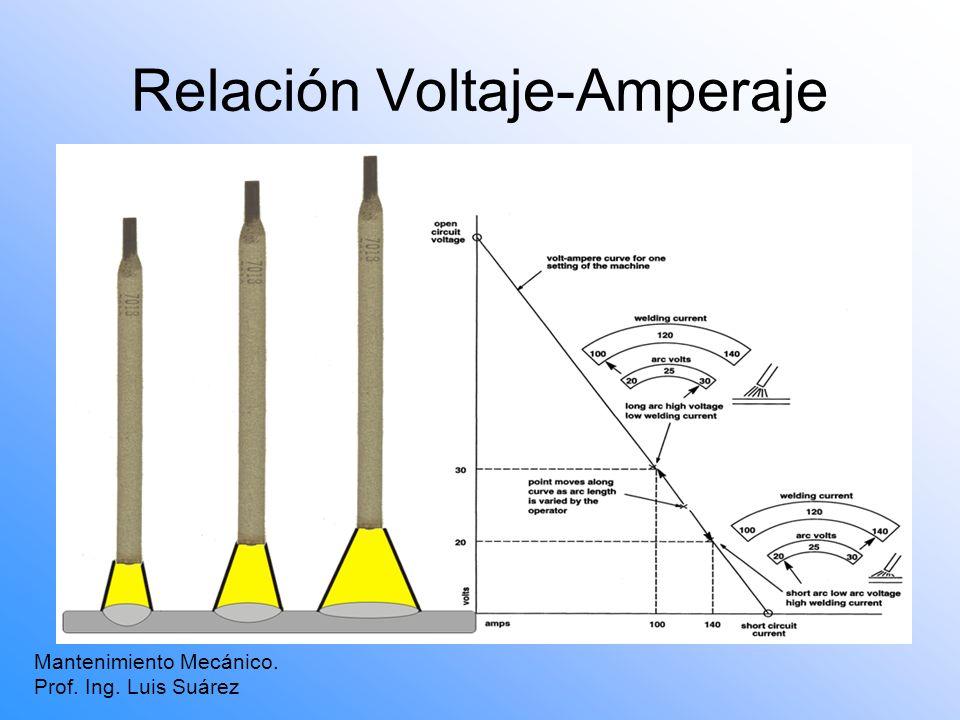 Relación Voltaje-Amperaje Mantenimiento Mecánico. Prof. Ing. Luis Suárez