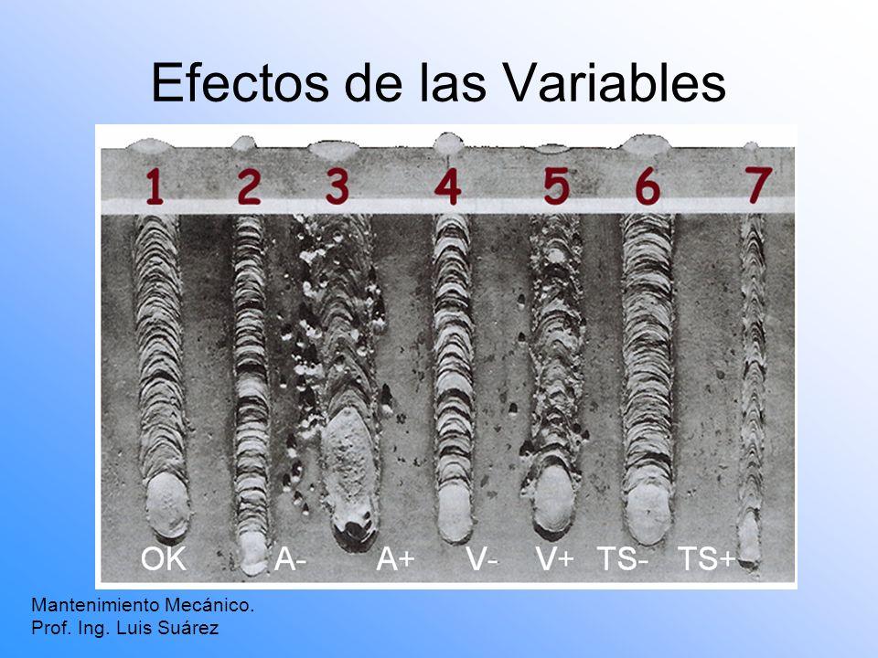 Efectos de las Variables Mantenimiento Mecánico. Prof. Ing. Luis Suárez