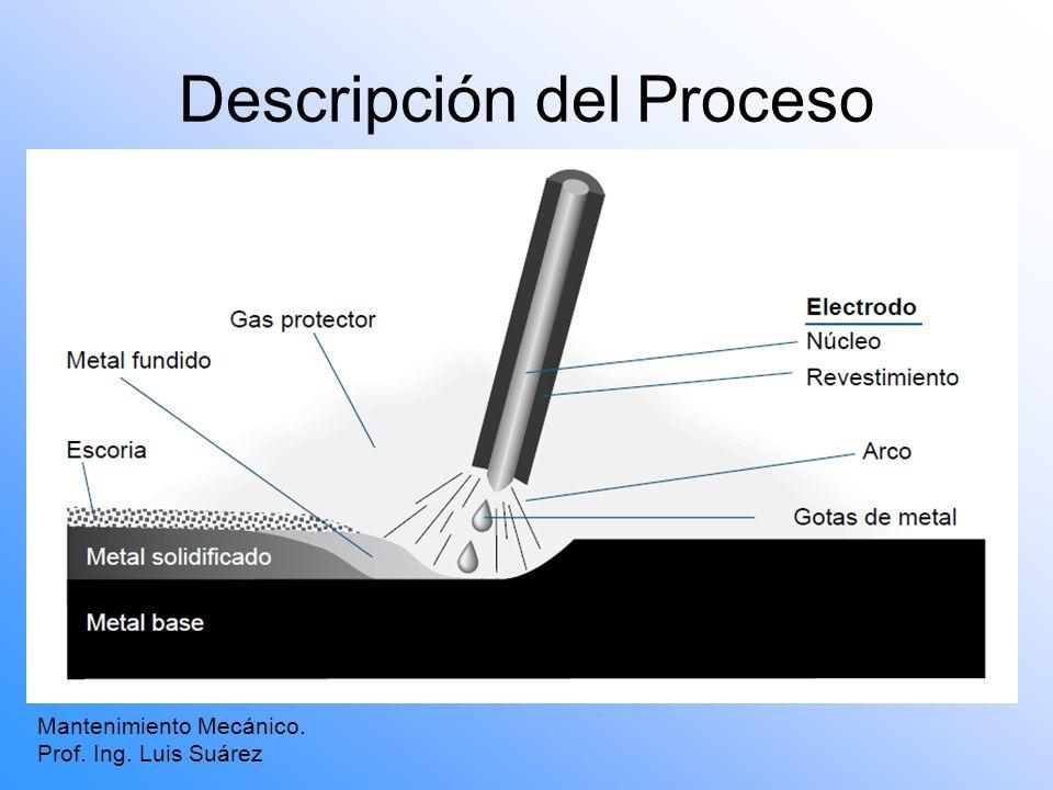 Descripción del Proceso Mantenimiento Mecánico. Prof. Ing. Luis Suárez