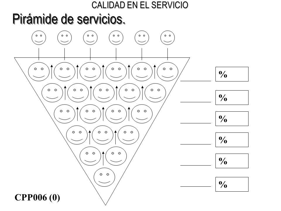 CALIDAD EN EL SERVICIO Pirámide de servicios. % % % % % % CPP006 (0)