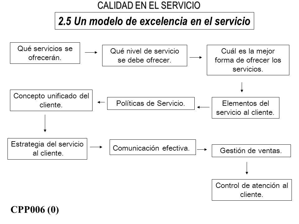 CALIDAD EN EL SERVICIO 2.5 Un modelo de excelencia en el servicio Cuál es la mejor forma de ofrecer los servicios. Qué servicios se ofrecerán. Qué niv