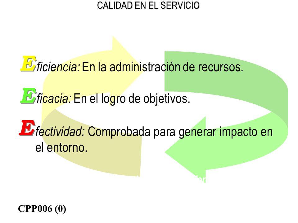 CALIDAD EN EL SERVICIO ficiencia: En la administración de recursos. ficacia: En el logro de objetivos. fectividad: Comprobada para generar impacto en