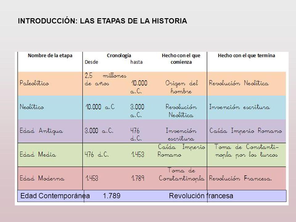 INTRODUCCIÓN: LAS ETAPAS DE LA HISTORIA Edad Contemporánea 1.789 Revolución francesa
