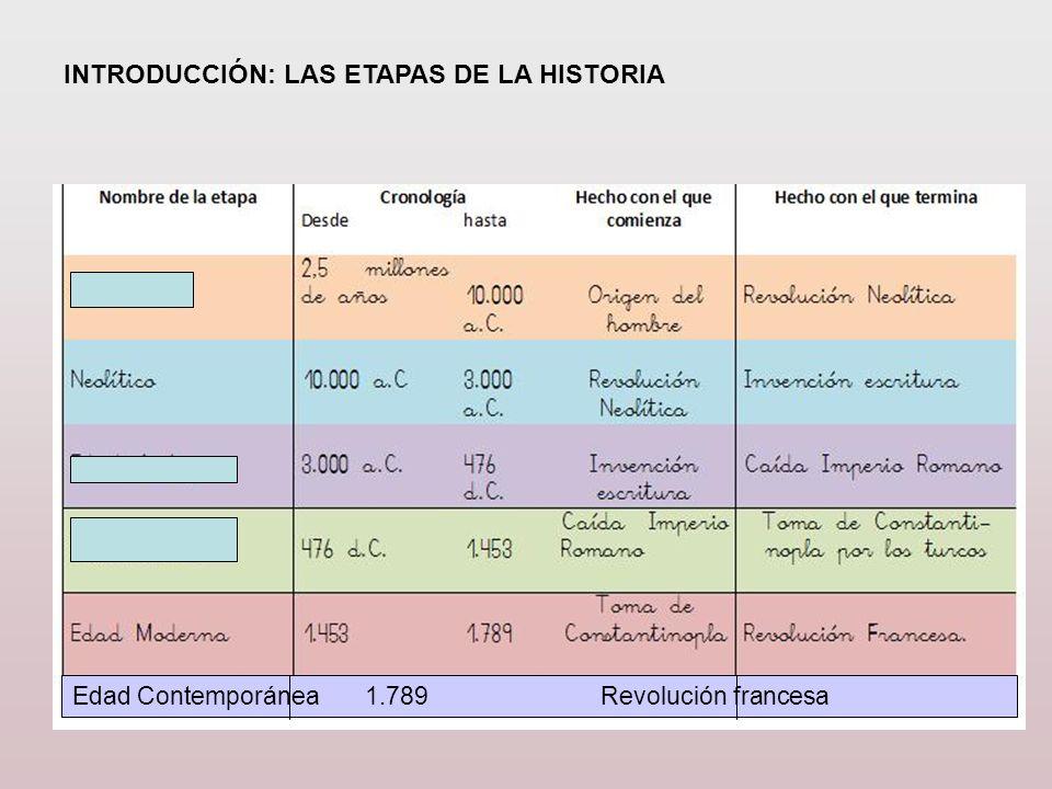 ETAPAS MÁS IMPORTANTE DE LA REVOLUCIÓN FRANCESA ASAMBLEA CONSTITUYENTE (1789-1791) Abolición de los privilegios de nobleza y clero.