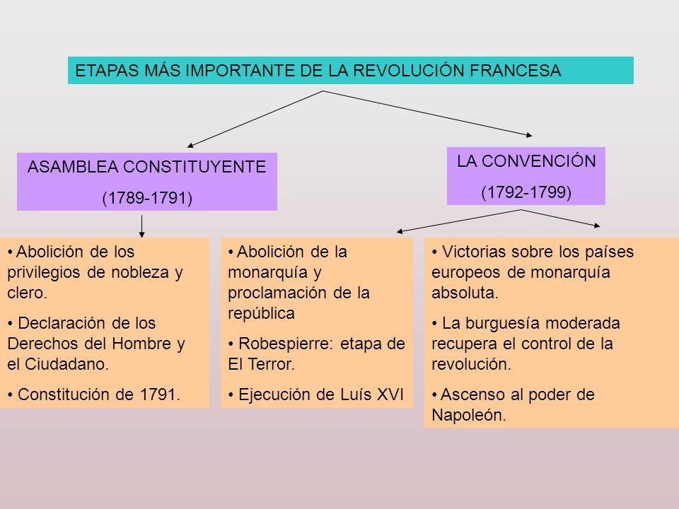 ETAPAS MÁS IMPORTANTE DE LA REVOLUCIÓN FRANCESA ASAMBLEA CONSTITUYENTE (1789-1791) Abolición de los privilegios de nobleza y clero. Declaración de los