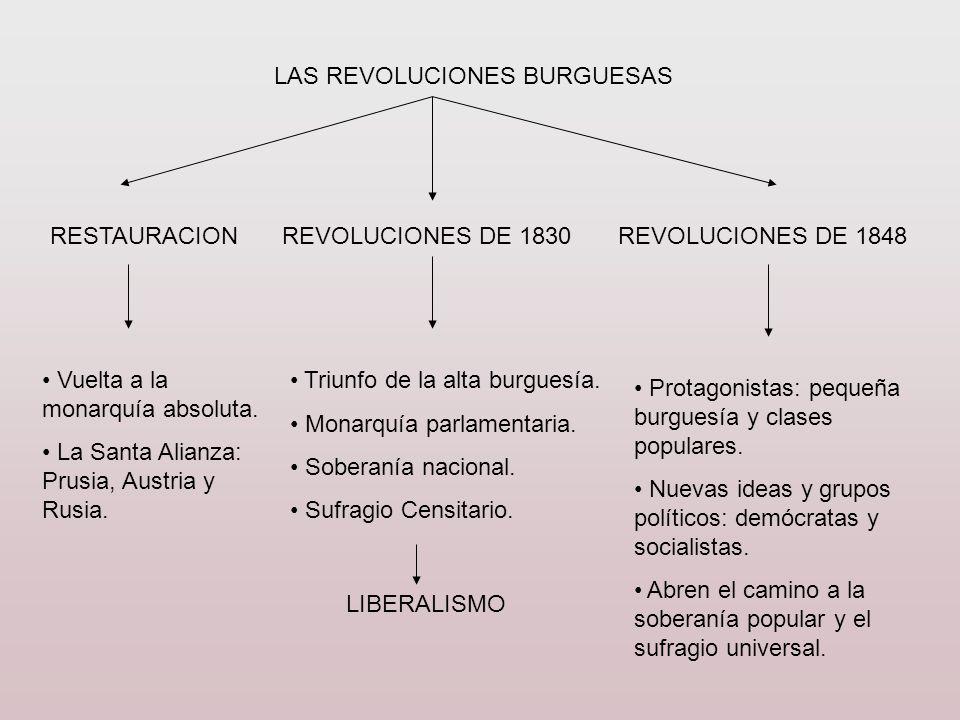 LAS REVOLUCIONES BURGUESAS RESTAURACIONREVOLUCIONES DE 1830REVOLUCIONES DE 1848 Vuelta a la monarquía absoluta. La Santa Alianza: Prusia, Austria y Ru