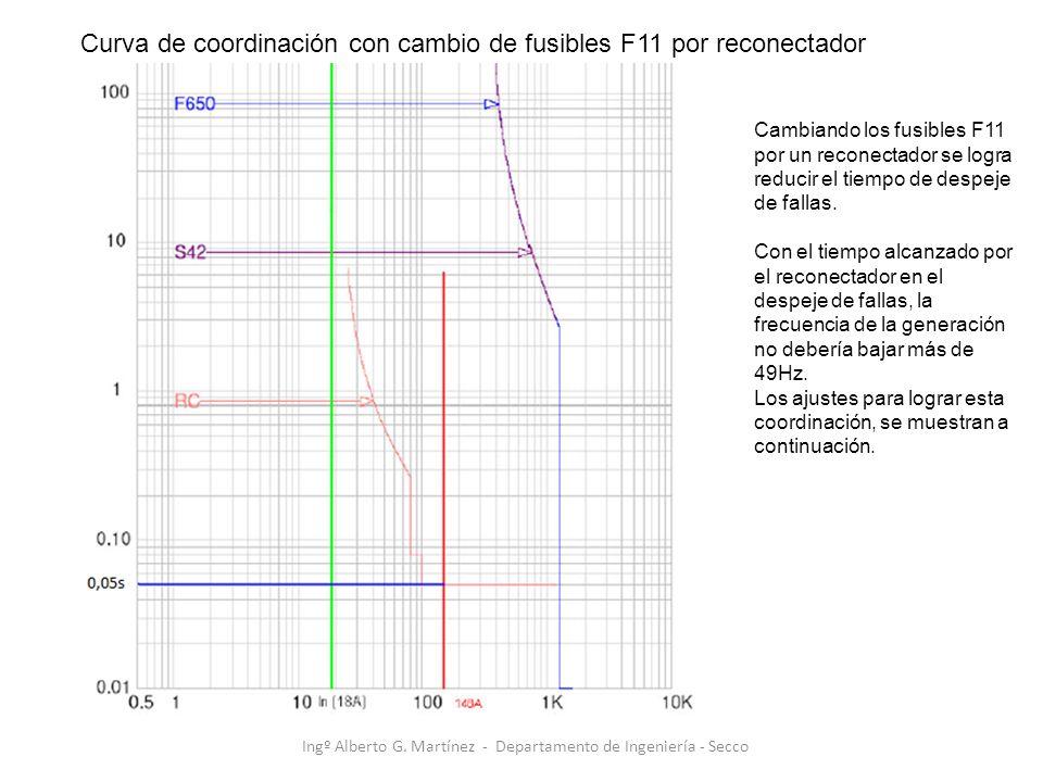 Cambiando los fusibles F11 por un reconectador se logra reducir el tiempo de despeje de fallas. Con el tiempo alcanzado por el reconectador en el desp
