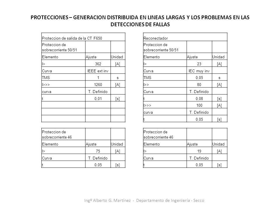 Ingº Alberto G. Martínez - Departamento de Ingeniería - Secco Proteccion de salida de la CT F650Reconectador Proteccion de sobrecorriente 50/51 Elemen