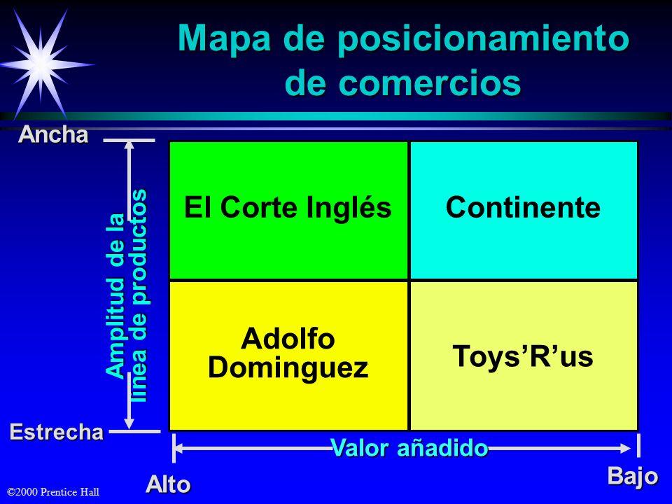 ©2000 Prentice Hall Mapa de posicionamiento de comercios El Corte Inglés ToysRus Continente Adolfo DominguezAnchaEstrecha Amplitud de la línea de prod