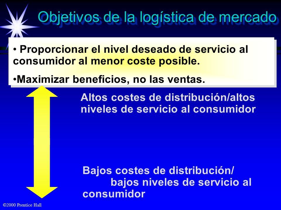 ©2000 Prentice Hall Objetivos de la logística de mercado Proporcionar el nivel deseado de servicio al consumidor al menor coste posible. Maximizar ben