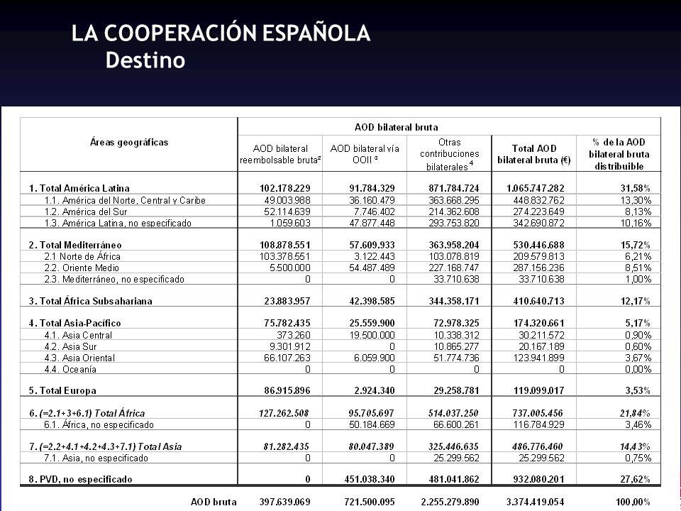 LA COOPERACIÓN ESPAÑOLA Destino