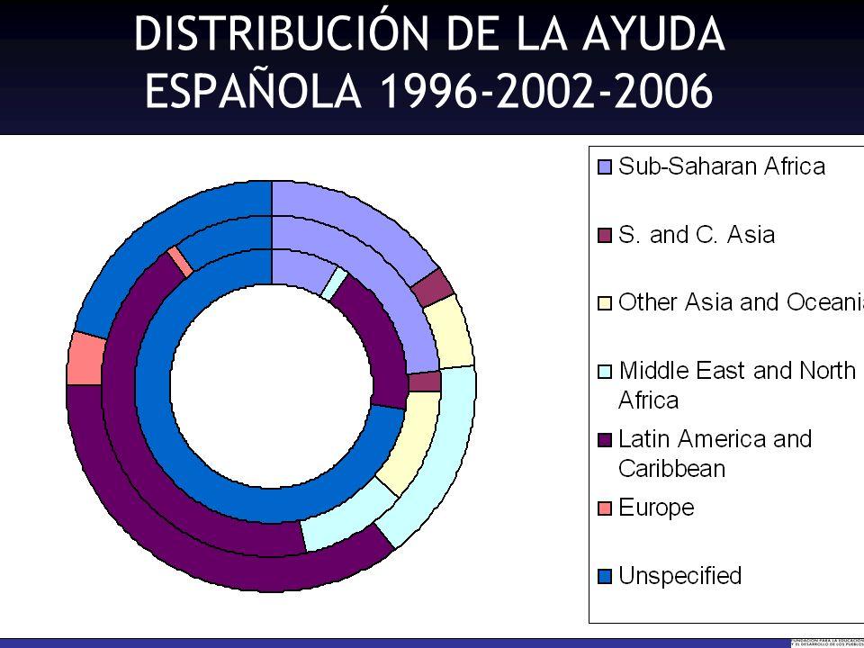 DISTRIBUCIÓN DE LA AYUDA ESPAÑOLA 1996-2002-2006