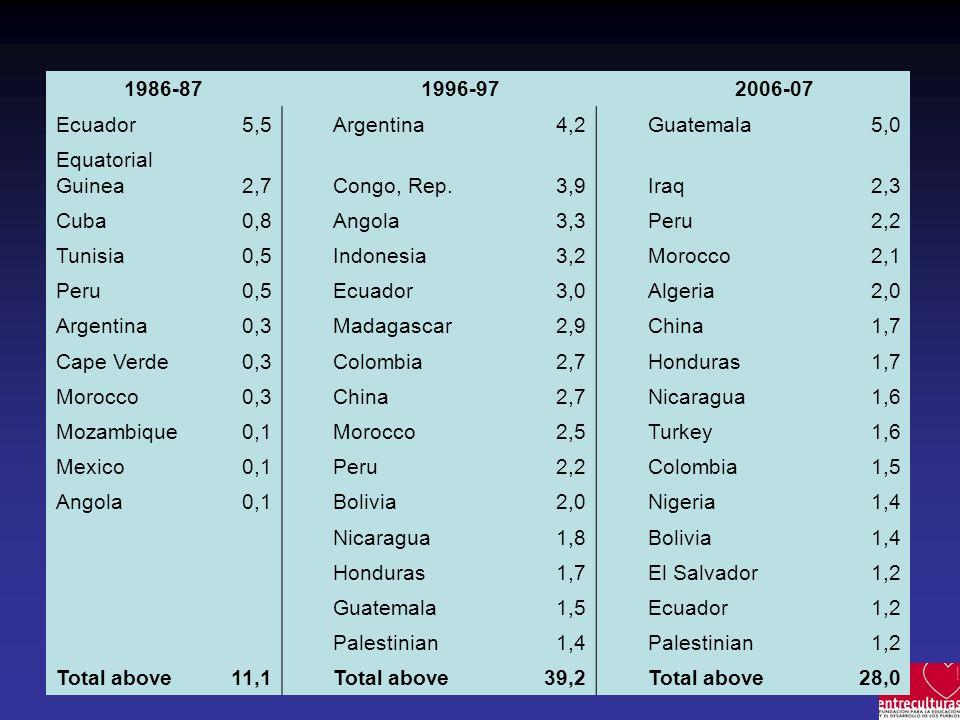 1986-87 1996-97 2006-07 Ecuador 5,5Argentina 4,2Guatemala 5,0 Equatorial Guinea 2,7Congo, Rep. 3,9Iraq 2,3 Cuba 0,8Angola 3,3Peru 2,2 Tunisia 0,5Indon