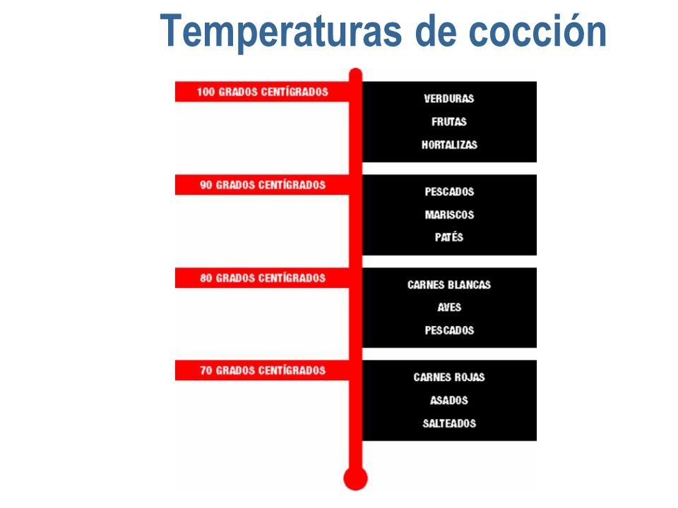 Temperaturas de cocción