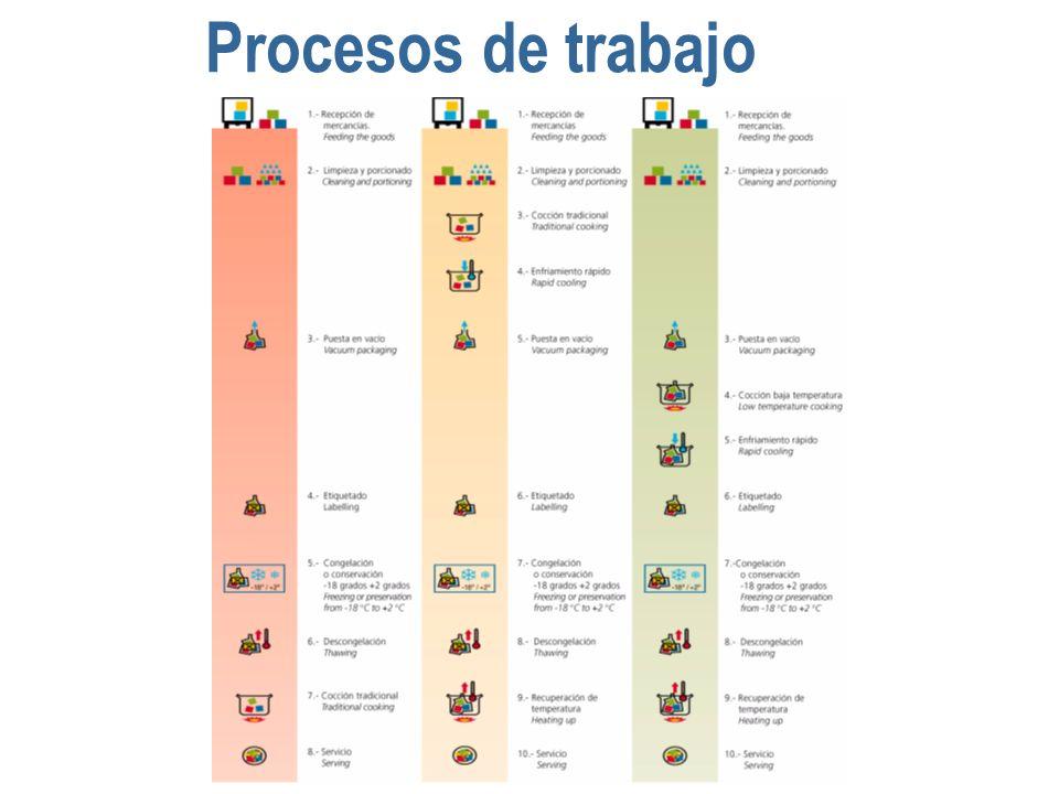 Procesos de trabajo