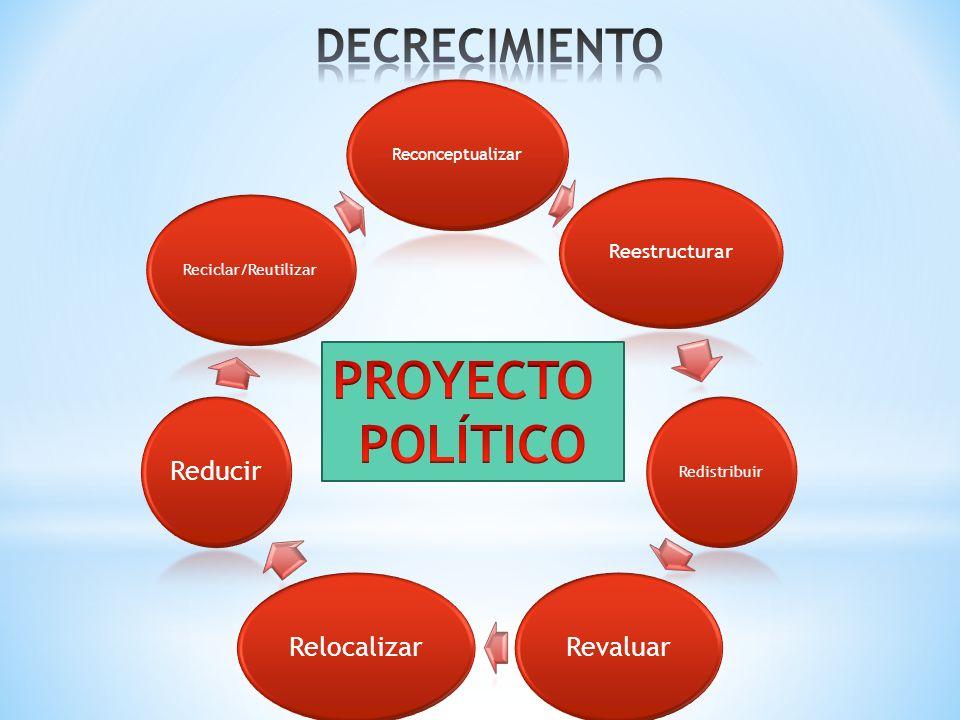 Reconceptualizar Reestructurar Redistribuir RevaluarRelocalizarReducir Reciclar/Reutilizar
