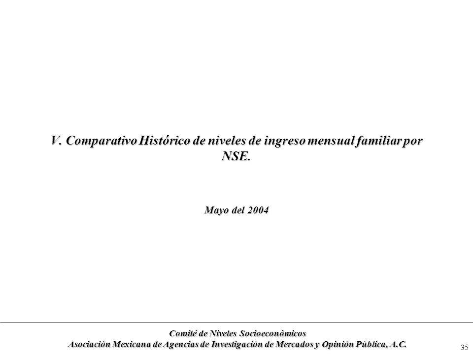 35 V. Comparativo Histórico de niveles de ingreso mensual familiar por NSE. Mayo del 2004 Comité de Niveles Socioeconómicos Asociación Mexicana de Age