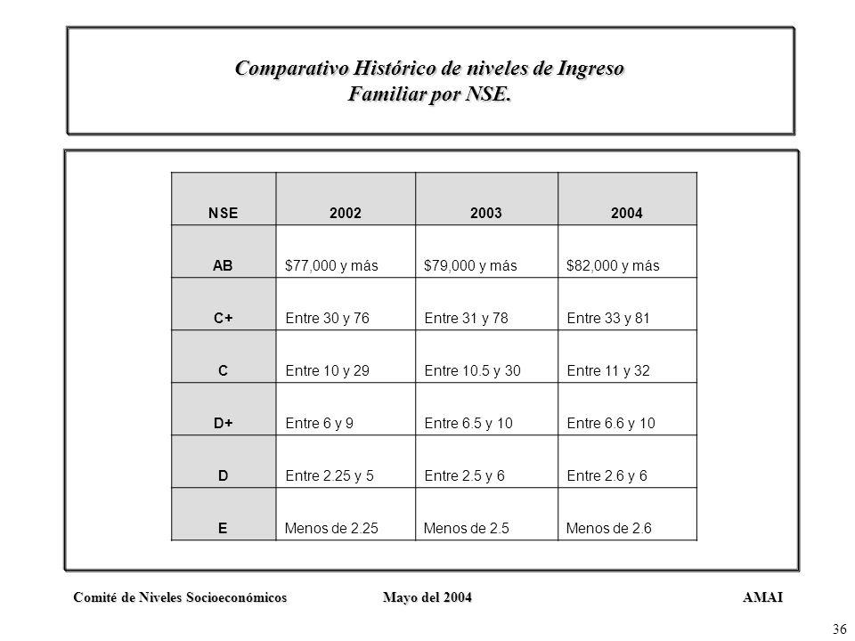 AMAIComité de Niveles SocioeconómicosMayo del 2004 36 Comparativo Histórico de niveles de Ingreso Familiar por NSE. NSE200220032004 AB$77,000 y más$79