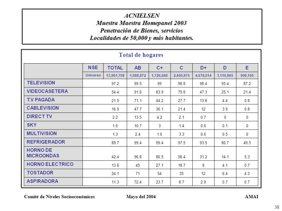 AMAIComité de Niveles SocioeconómicosMayo del 2004 38 ACNIELSEN Muestra Maestra Homepanel 2003 Penetración de Bienes, servicios Localidades de 50,000