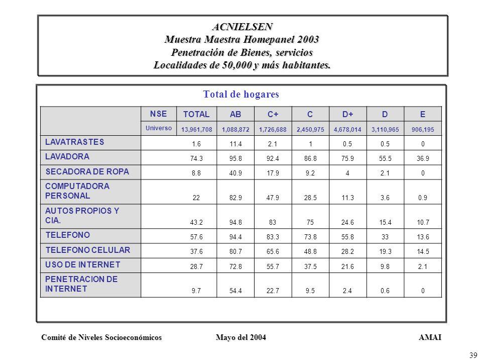 AMAIComité de Niveles SocioeconómicosMayo del 2004 39 ACNIELSEN Muestra Maestra Homepanel 2003 Penetración de Bienes, servicios Localidades de 50,000