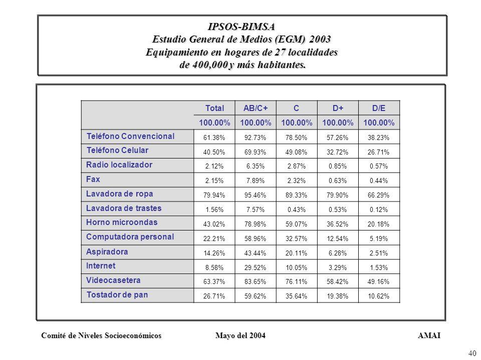 AMAIComité de Niveles SocioeconómicosMayo del 2004 40 IPSOS-BIMSA Estudio General de Medios (EGM) 2003 Equipamiento en hogares de 27 localidades de 40