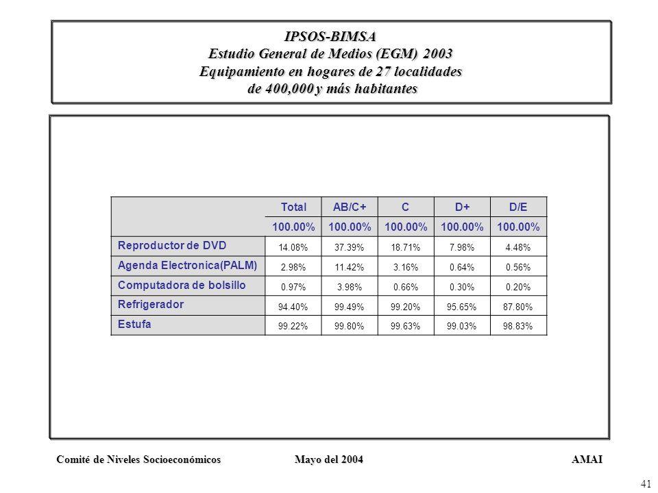 AMAIComité de Niveles SocioeconómicosMayo del 2004 41 IPSOS-BIMSA Estudio General de Medios (EGM) 2003 Equipamiento en hogares de 27 localidades de 40